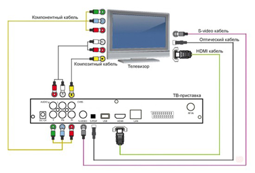 схема подключения цифрового телевидения