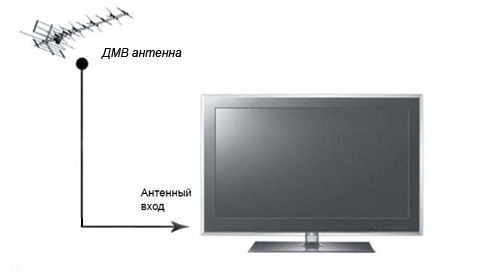 Подключение телевизора с тюнером DVB-T2