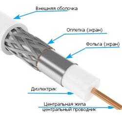 Устройство коаксиального кабеля
