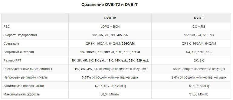 dvb t dvb t2 в чем разница